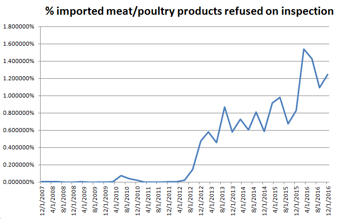 percent-meat-and-poultry-refused-on-inspection