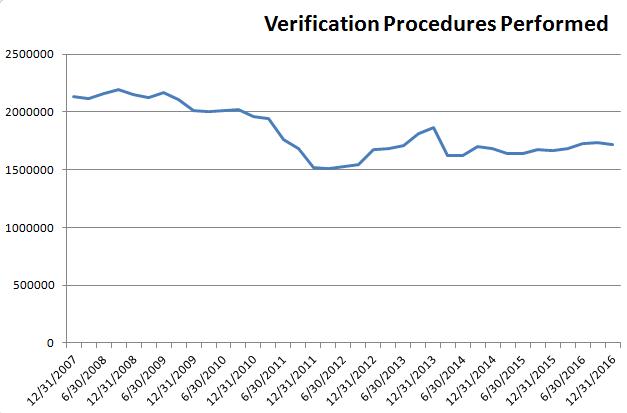 verification-procedures-performed